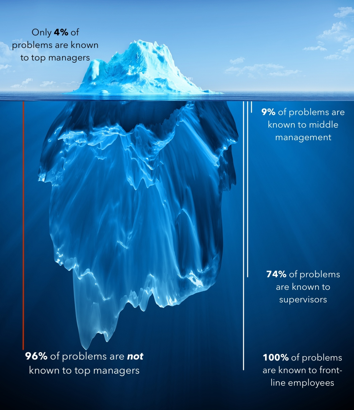 Avoiding The Iceberg of Organisational Change