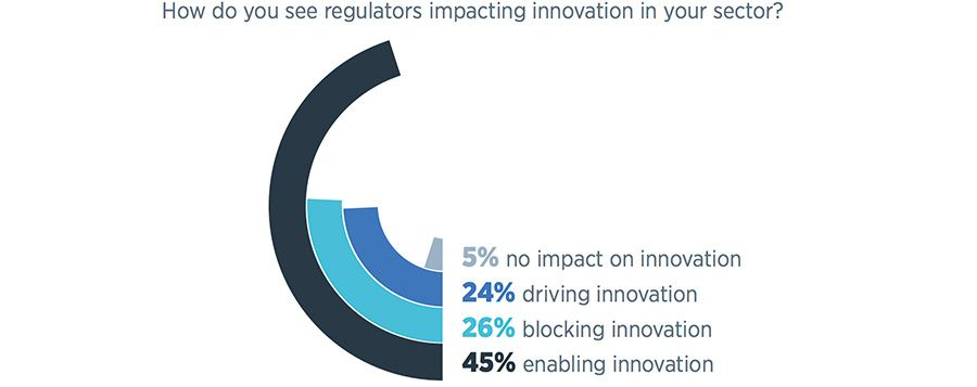 2018-10-04-080736299-How-do-you-see-regulators-impacting-innovation-in-your-sector