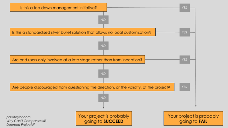 Project Flow Chart (2)