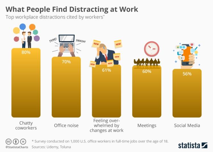 chartoftheday_17356_work_distractions_n