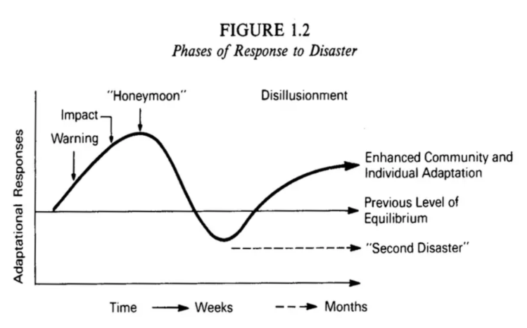 The-phases-of-disaster-response-Image-When-disaster-strikes-Beverly-Raphael-1986-