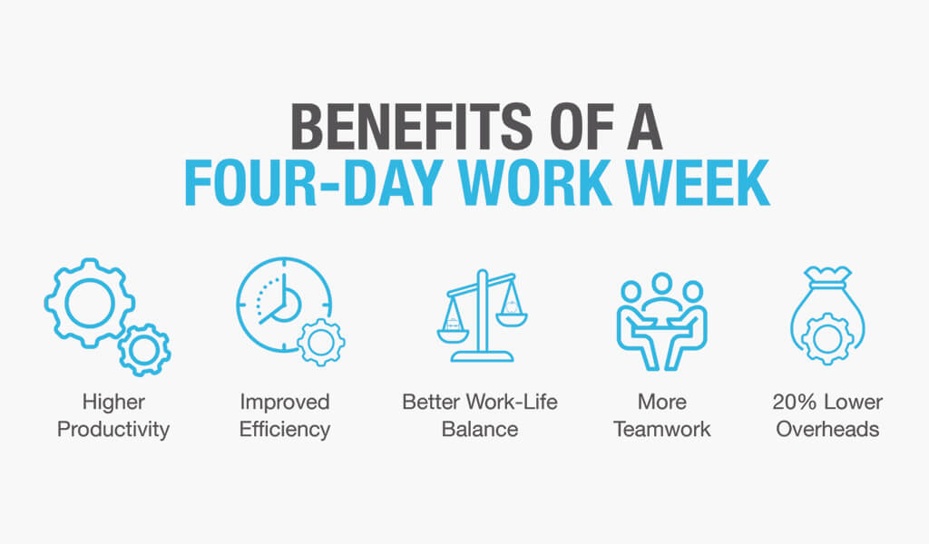 The Rise of The Four Day WorkWeek